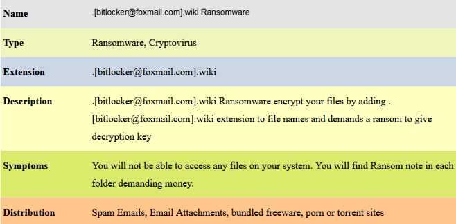How to remove Bitlocker@foxmail.com.wiki