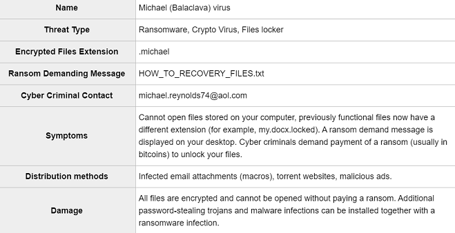 how to remove michael balaclava ransomware